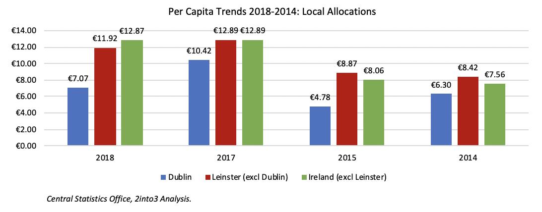 Sports Capital Analysis of Urban Rural Divide