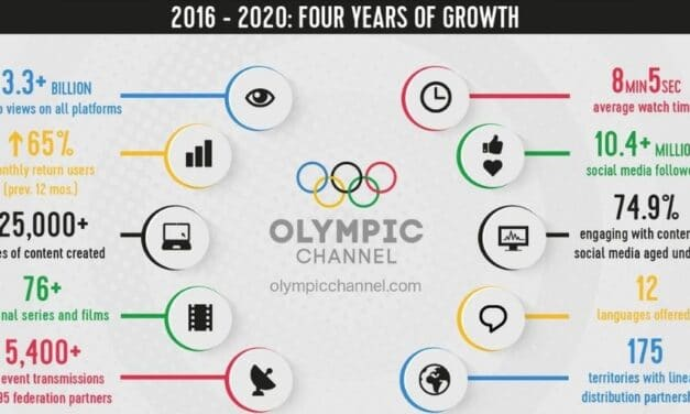 Olympic Channel By the Numbers