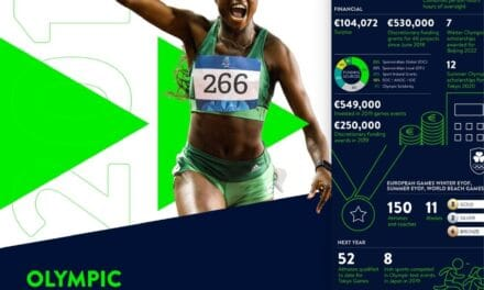 Olympic Federation Year in Review