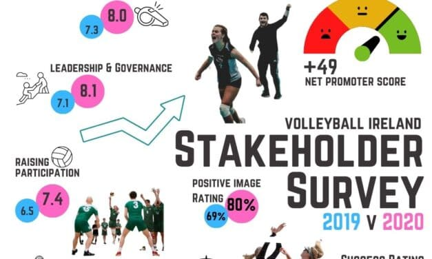Volleyball Ireland Questions to Improve