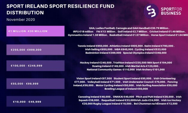 Reaction to Government and Sport Ireland Funding Announcement