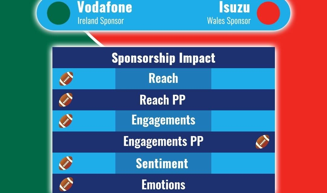 New Evaluation Model Reveals Vodafone rugby Strength