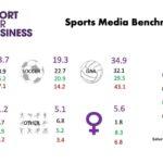 Sports Media Benchmark – November 2020