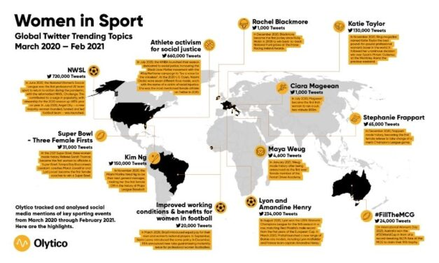 Women in Sport's Global Trending Capacity