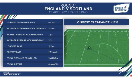 New Ball Tech for Rugby in Women's Six Nations