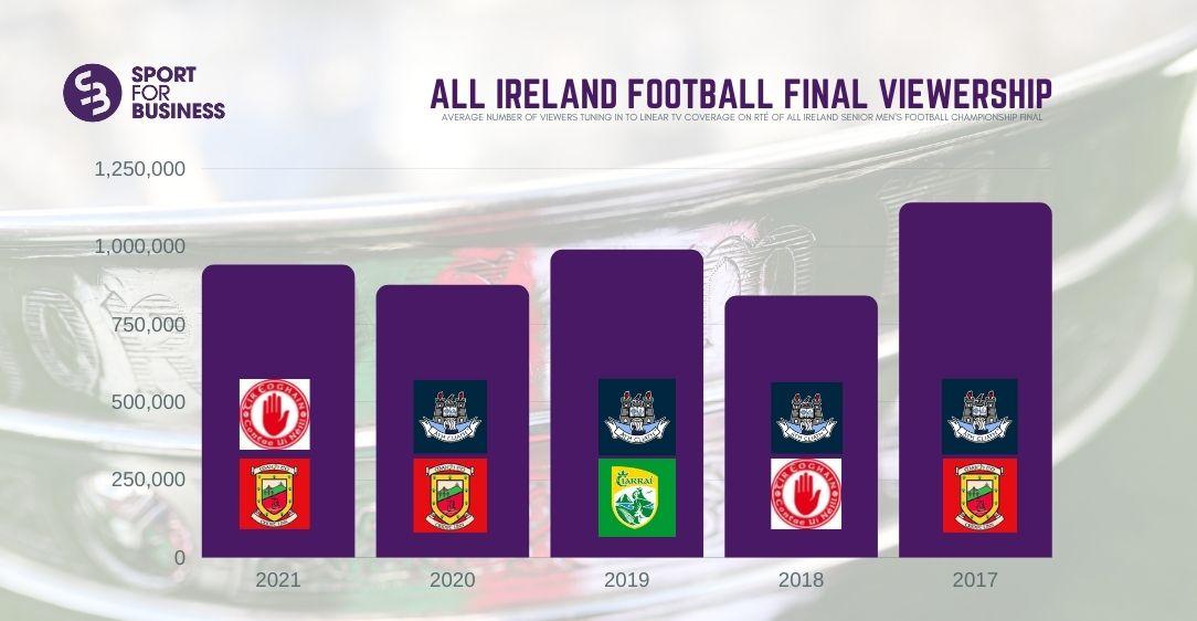 All Ireland Attracts Live TV Peak of One Million +