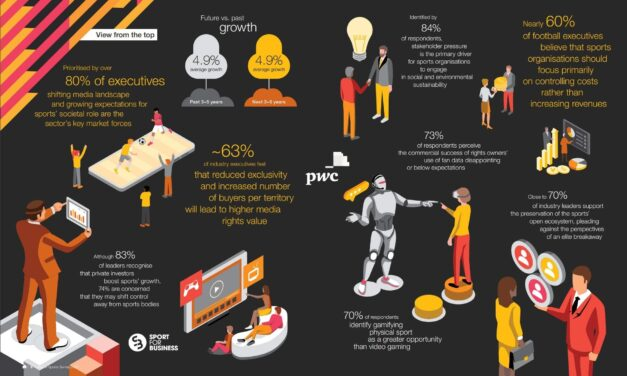 PwC Annual Global Sports Survey Launched